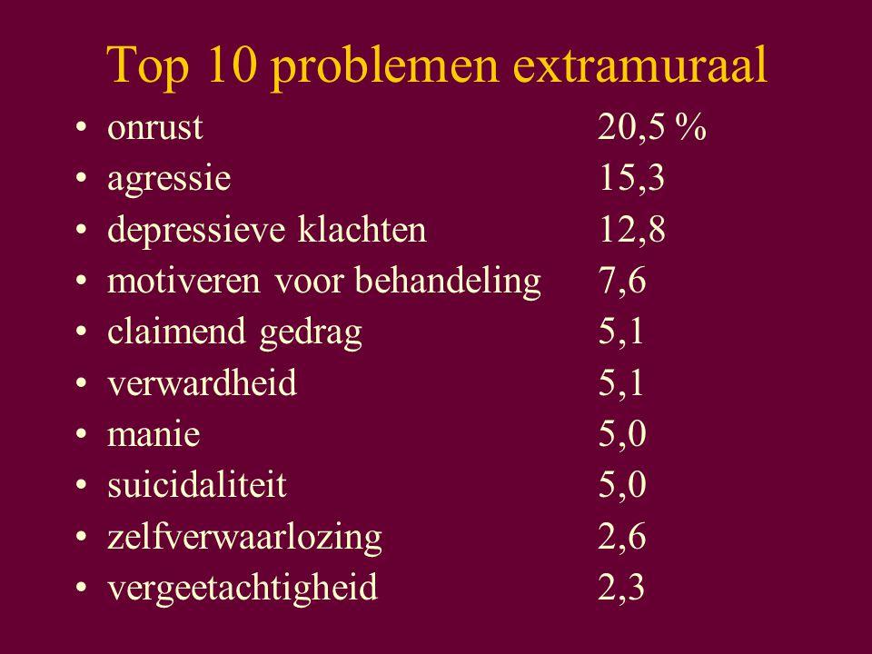 Top 10 problemen extramuraal onrust20,5 % agressie15,3 depressieve klachten12,8 motiveren voor behandeling7,6 claimend gedrag5,1 verwardheid5,1 manie5,0 suicidaliteit5,0 zelfverwaarlozing2,6 vergeetachtigheid2,3