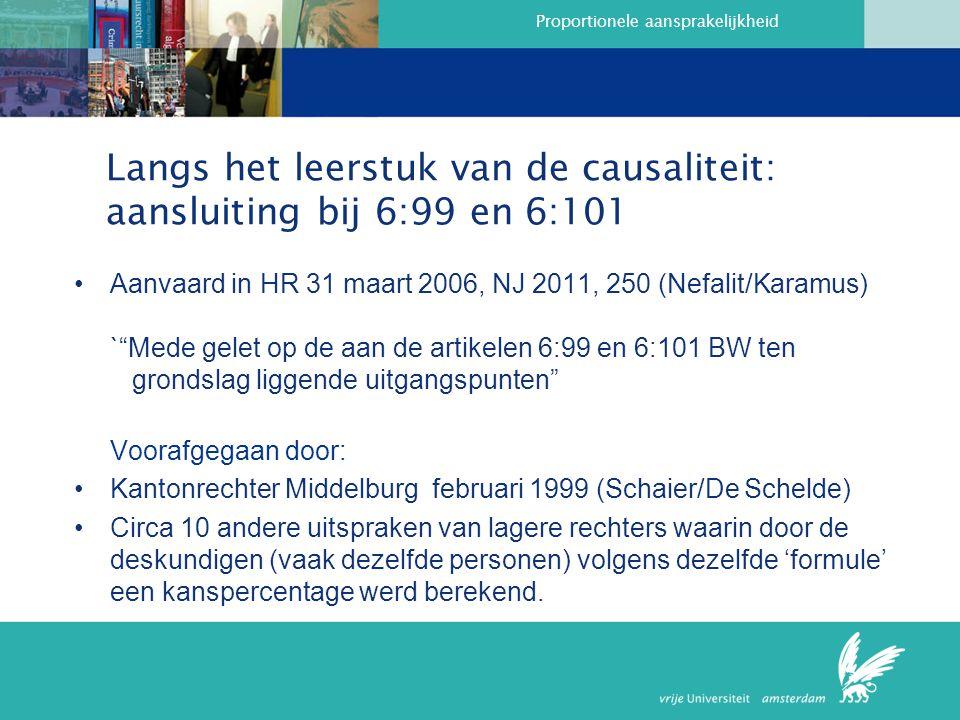 Proportionele aansprakelijkheid Langs het leerstuk van de causaliteit: aansluiting bij 6:99 en 6:101 Aanvaard in HR 31 maart 2006, NJ 2011, 250 (Nefalit/Karamus) ` Mede gelet op de aan de artikelen 6:99 en 6:101 BW ten grondslag liggende uitgangspunten Voorafgegaan door: Kantonrechter Middelburg februari 1999 (Schaier/De Schelde) Circa 10 andere uitspraken van lagere rechters waarin door de deskundigen (vaak dezelfde personen) volgens dezelfde 'formule' een kanspercentage werd berekend.