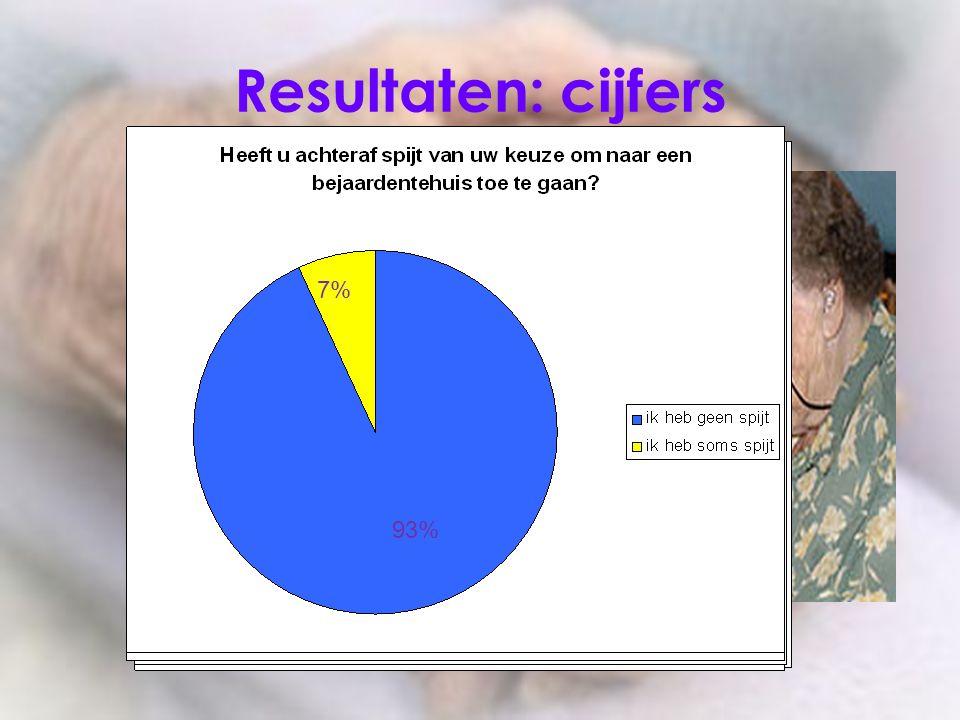 Resultaten: cijfers 13% 87% 93% 40% 53% 7% 40% 60% 47%53% 93% 7%