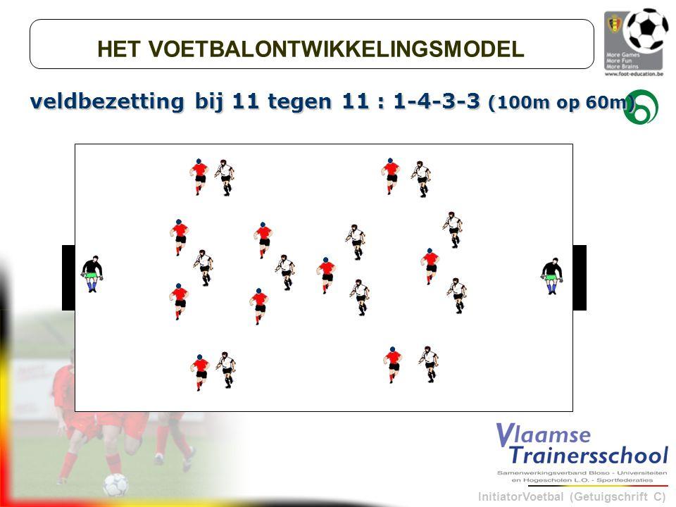 InitiatorVoetbal (Getuigschrift C) veldbezetting bij 11 tegen 11 : 1-4-3-3 (100m op 60m) HET VOETBALONTWIKKELINGSMODEL