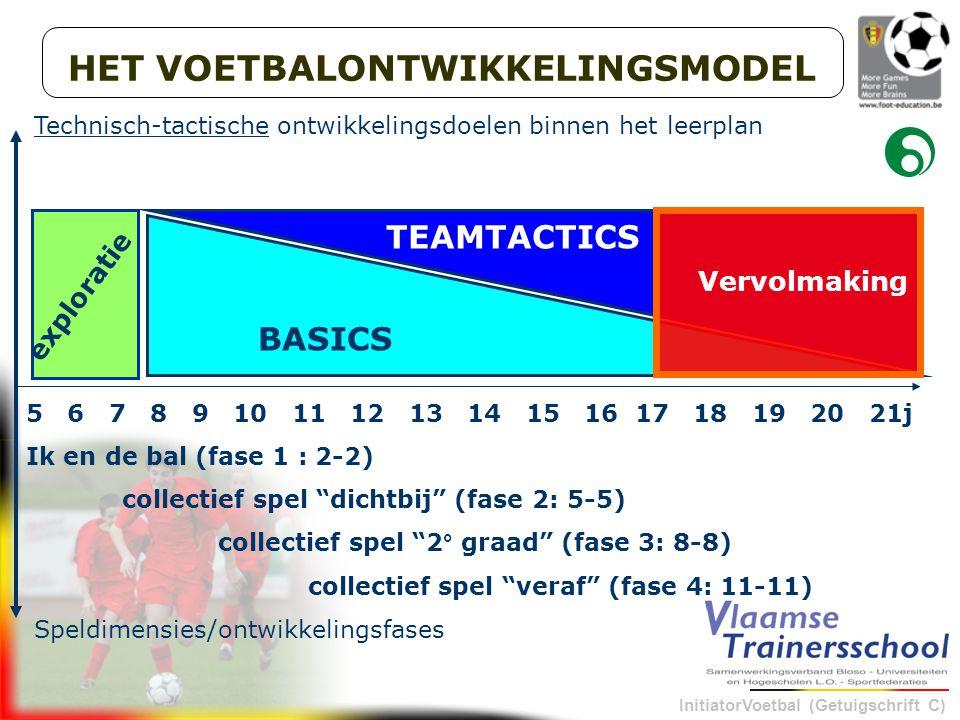 InitiatorVoetbal (Getuigschrift C) HET VOETBALONTWIKKELINGSMODEL 5 6 7 8 9 10 11 12 13 14 15 16 17 18 19 20 21j Ik en de bal (fase 1 : 2-2) collectief spel dichtbij (fase 2: 5-5) collectief spel 2° graad (fase 3: 8-8) collectief spel veraf (fase 4: 11-11) Speldimensies/ontwikkelingsfases Technisch-tactische ontwikkelingsdoelen binnen het leerplan TEAMTACTICS BASICS Vervolmaking exploratie