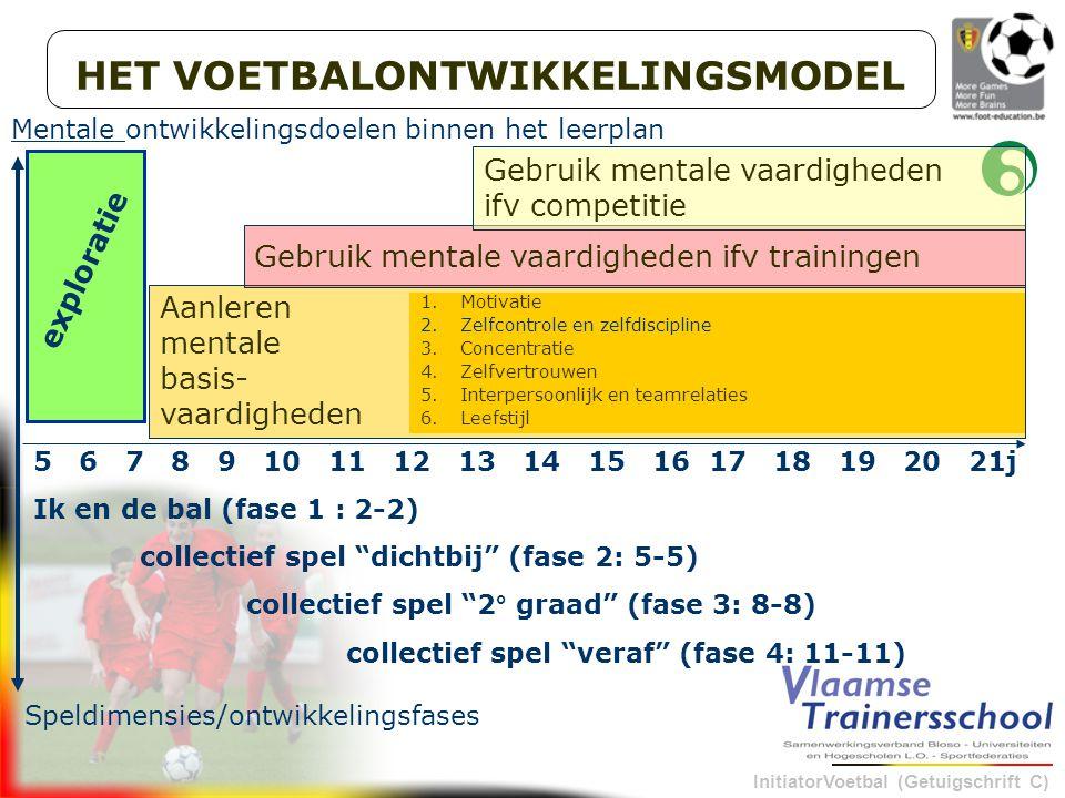 InitiatorVoetbal (Getuigschrift C) HET VOETBALONTWIKKELINGSMODEL 5 6 7 8 9 10 11 12 13 14 15 16 17 18 19 20 21j Ik en de bal (fase 1 : 2-2) collectief spel dichtbij (fase 2: 5-5) collectief spel 2° graad (fase 3: 8-8) collectief spel veraf (fase 4: 11-11) Speldimensies/ontwikkelingsfases Mentale ontwikkelingsdoelen binnen het leerplan Vervolmaking exploratie Aanleren mentale basis- vaardigheden 1.Motivatie 2.Zelfcontrole en zelfdiscipline 3.Concentratie 4.Zelfvertrouwen 5.Interpersoonlijk en teamrelaties 6.Leefstijl Gebruik mentale vaardigheden ifv trainingen Gebruik mentale vaardigheden ifv competitie