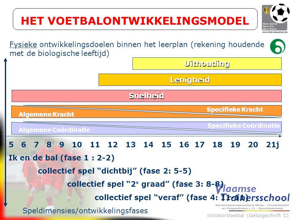 InitiatorVoetbal (Getuigschrift C) 5 6 7 8 9 10 11 12 13 14 15 16 17 18 19 20 21j Ik en de bal (fase 1 : 2-2) collectief spel dichtbij (fase 2: 5-5) collectief spel 2° graad (fase 3: 8-8) collectief spel veraf (fase 4: 11-11) Speldimensies/ontwikkelingsfases Fysieke ontwikkelingsdoelen binnen het leerplan (rekening houdende met de biologische leeftijd) HET VOETBALONTWIKKELINGSMODEL Uithouding Lenigheid Snelheid Algemene Coördinatie Specifieke Coördinatie Algemene Kracht Specifieke Kracht