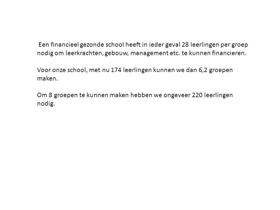 Een financieel gezonde school heeft in ieder geval 28 leerlingen per groep nodig om leerkrachten, gebouw, management etc.
