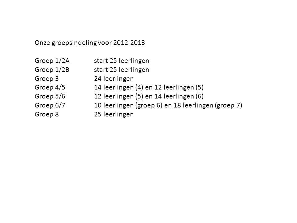 Onze groepsindeling voor 2012-2013 Groep 1/2Astart 25 leerlingen Groep 1/2Bstart 25 leerlingen Groep 324 leerlingen Groep 4/514 leerlingen (4) en 12 leerlingen (5) Groep 5/612 leerlingen (5) en 14 leerlingen (6) Groep 6/710 leerlingen (groep 6) en 18 leerlingen (groep 7) Groep 825 leerlingen