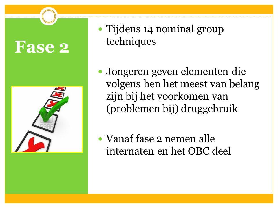 Fase 2 Tijdens 14 nominal group techniques Jongeren geven elementen die volgens hen het meest van belang zijn bij het voorkomen van (problemen bij) druggebruik Vanaf fase 2 nemen alle internaten en het OBC deel