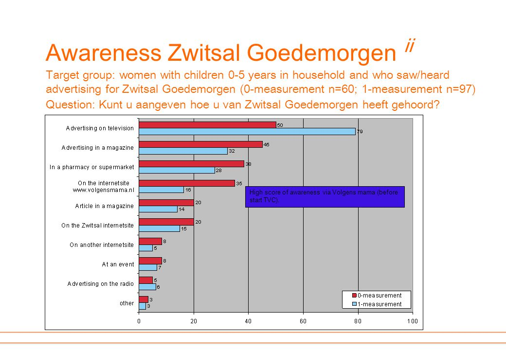 High score of awareness via Volgens mama (before start TVC). Awareness Zwitsal Goedemorgen ii Target group: women with children 0-5 years in household