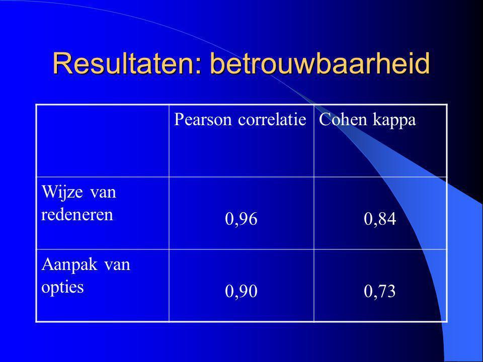 Resultaten: betrouwbaarheid Pearson correlatieCohen kappa Wijze van redeneren 0,960,84 Aanpak van opties 0,900,73