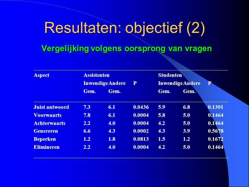 Resultaten: objectief (2) Vergelijking volgens oorsprong van vragen ______________________________________________________________________ AspectAssistentenStudenten InwendigeAndere PInwendigeAndere P Gem.Gem.Gem.Gem.