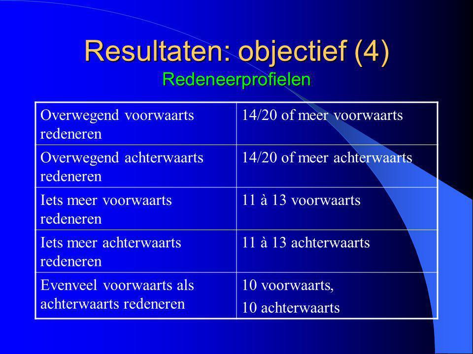 Resultaten: objectief (4) Redeneerprofielen Overwegend voorwaarts redeneren 14/20 of meer voorwaarts Overwegend achterwaarts redeneren 14/20 of meer achterwaarts Iets meer voorwaarts redeneren 11 à 13 voorwaarts Iets meer achterwaarts redeneren 11 à 13 achterwaarts Evenveel voorwaarts als achterwaarts redeneren 10 voorwaarts, 10 achterwaarts