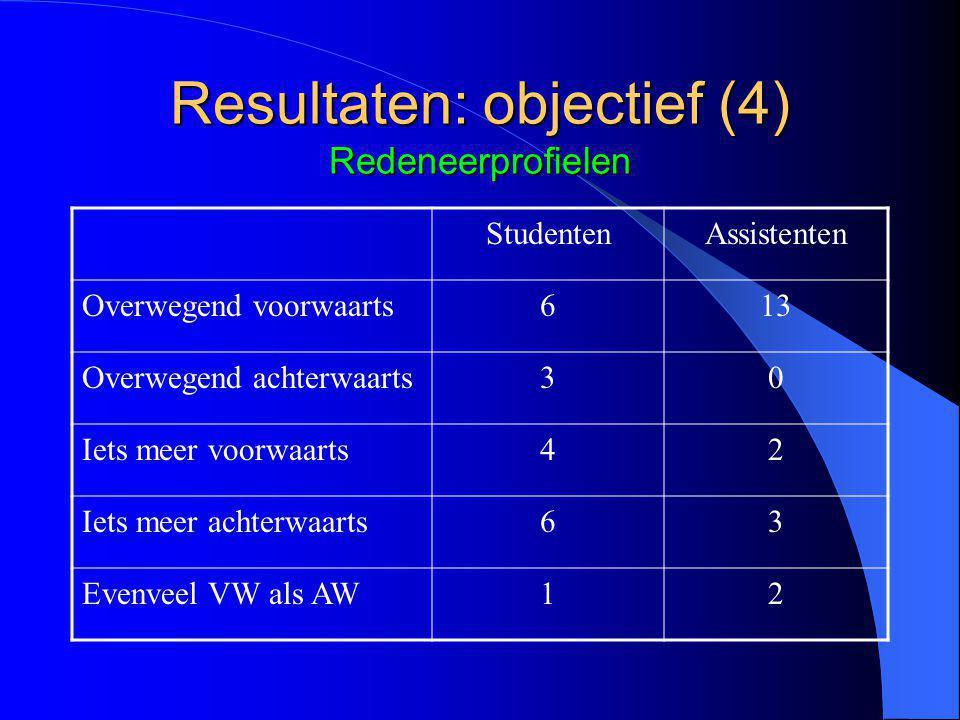 Resultaten: objectief (4) Redeneerprofielen StudentenAssistenten Overwegend voorwaarts613 Overwegend achterwaarts30 Iets meer voorwaarts42 Iets meer achterwaarts63 Evenveel VW als AW12