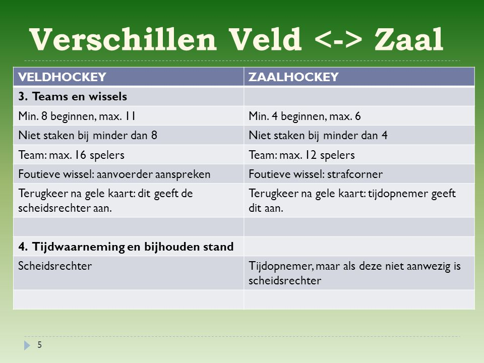 Verschillen Veld Zaal VELDHOCKEYZAALHOCKEY 3.Teams en wissels Min.