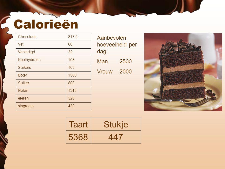 Calorieën Chocolade817,5 Vet66 Verzadigd32 Koolhydraten108 Suikers103 Boter1500 Suiker800 Noten1318 eieren328 slagroom430 TaartStukje 5368447 Aanbevolen hoeveelheid per dag: Man 2500 Vrouw 2000