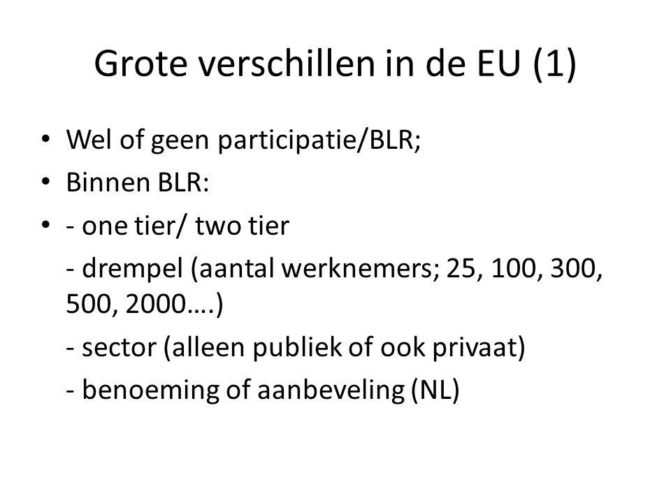 Grote verschillen in de EU (1) Wel of geen participatie/BLR; Binnen BLR: - one tier/ two tier - drempel (aantal werknemers; 25, 100, 300, 500, 2000….)