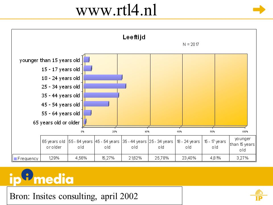 www.rtl4.nl Bron: Insites consulting, april 2002
