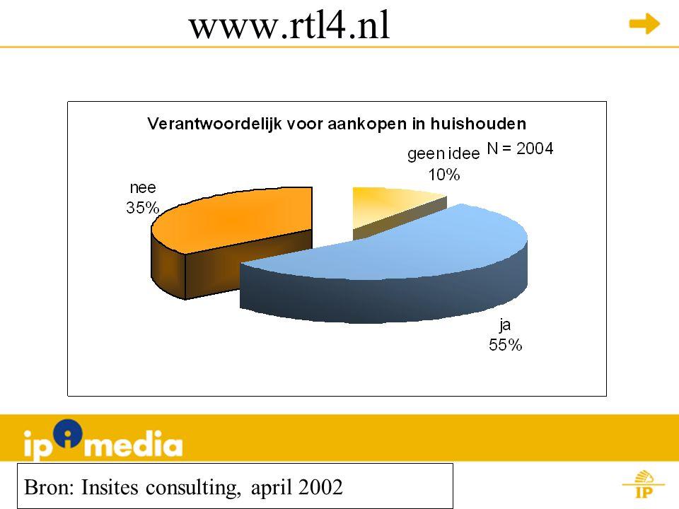 www.rtl4.nl Bron: Insites consulting, april 2002 Gemiddeld rapportcijfer: 7,3