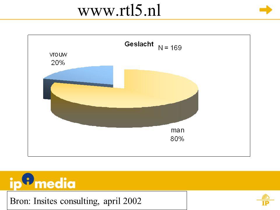 www.rtl5.nl Bron: Insites consulting, april 2002