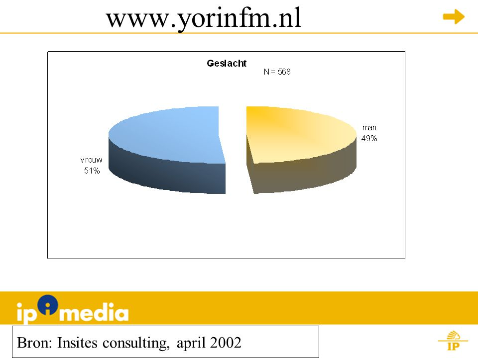www.yorinfm.nl Bron: Insites consulting, april 2002