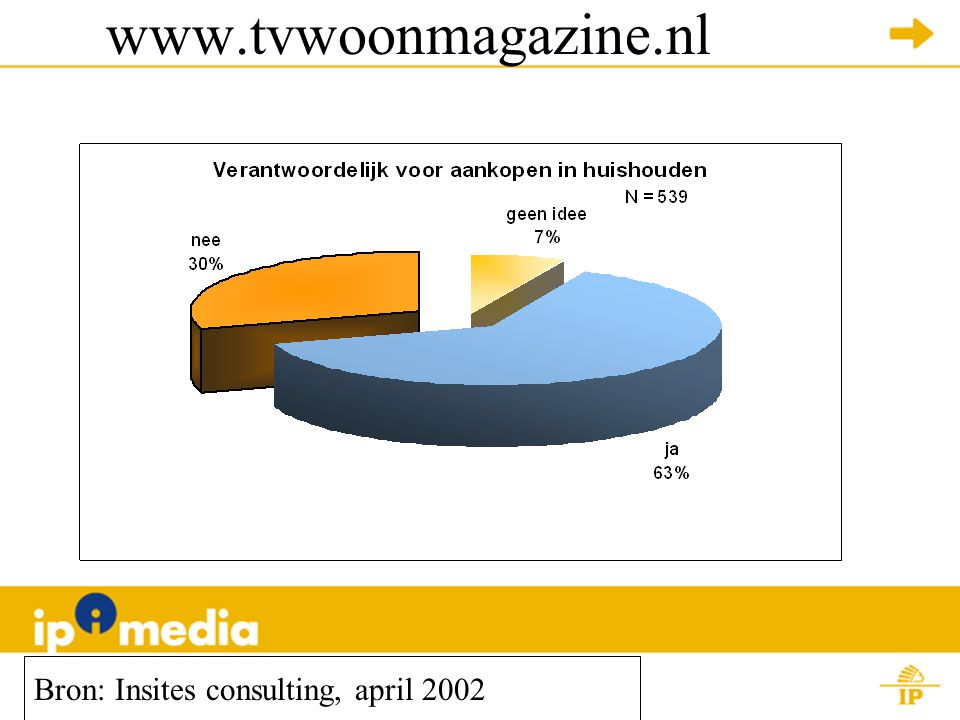 www.tvwoonmagazine.nl Bron: Insites consulting, april 2002