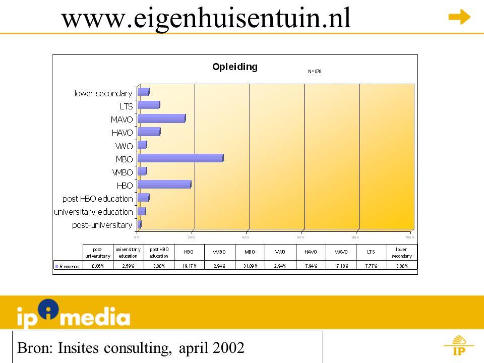 www.eigenhuisentuin.nl Bron: Insites consulting, april 2002