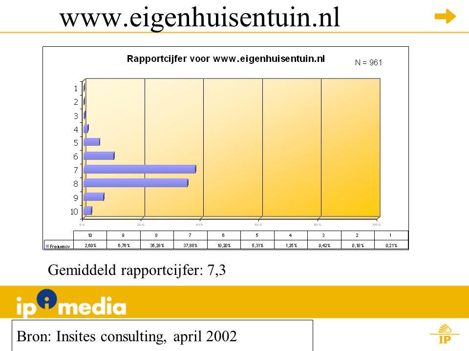 www.eigenhuisentuin.nl Bron: Insites consulting, april 2002 Gemiddeld rapportcijfer: 7,3