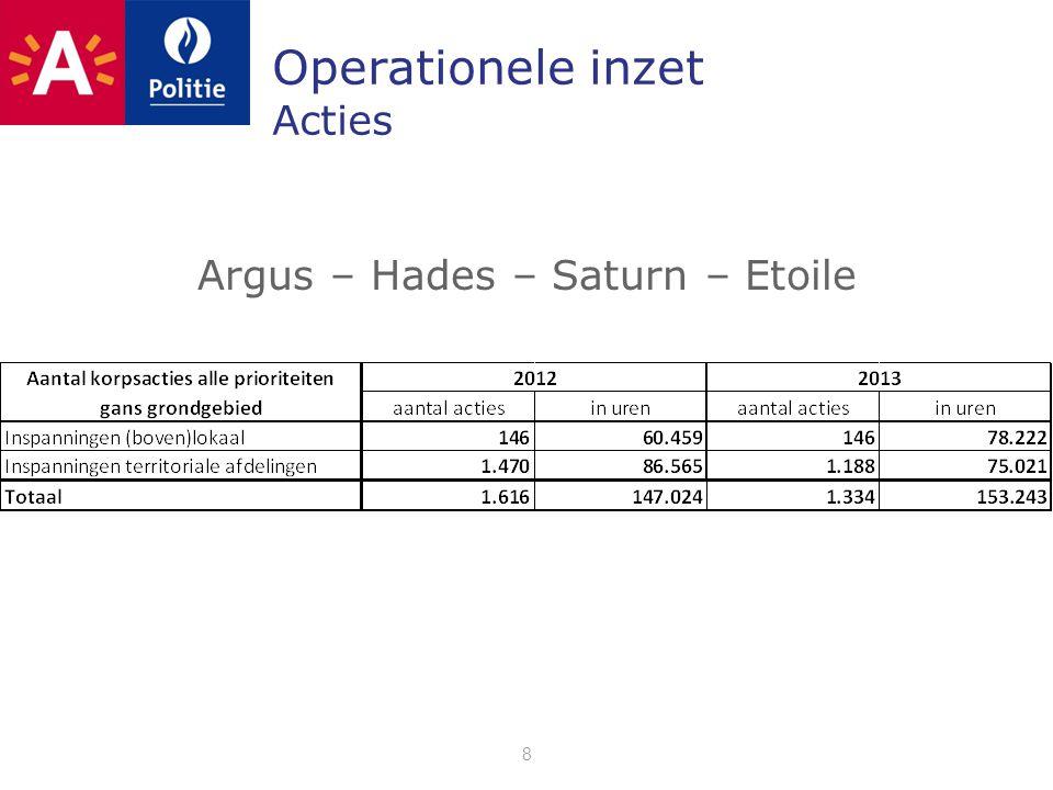 Operationele inzet Acties 8 Argus – Hades – Saturn – Etoile