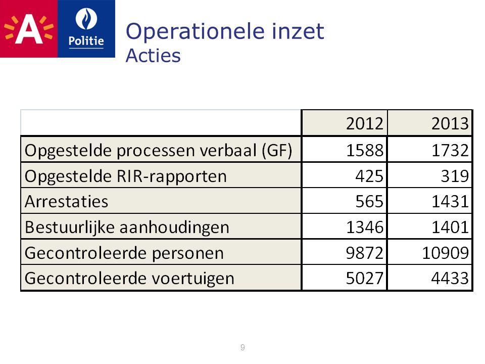 9 Operationele inzet Acties