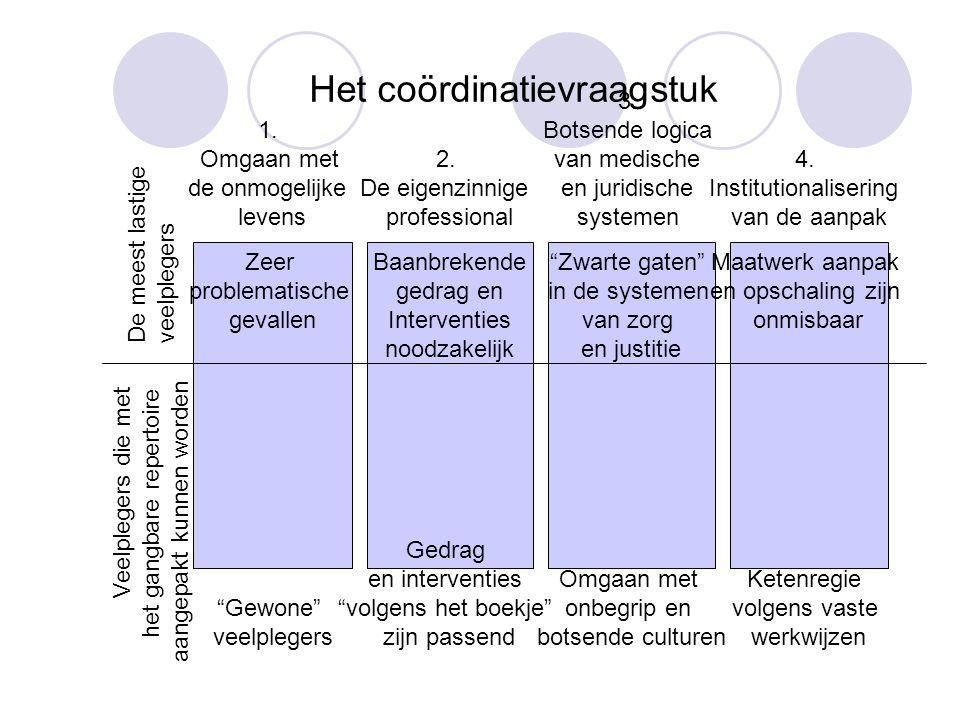 Het coördinatievraagstuk 1. Omgaan met de onmogelijke levens 2. De eigenzinnige professional 3. Botsende logica van medische en juridische systemen 4.