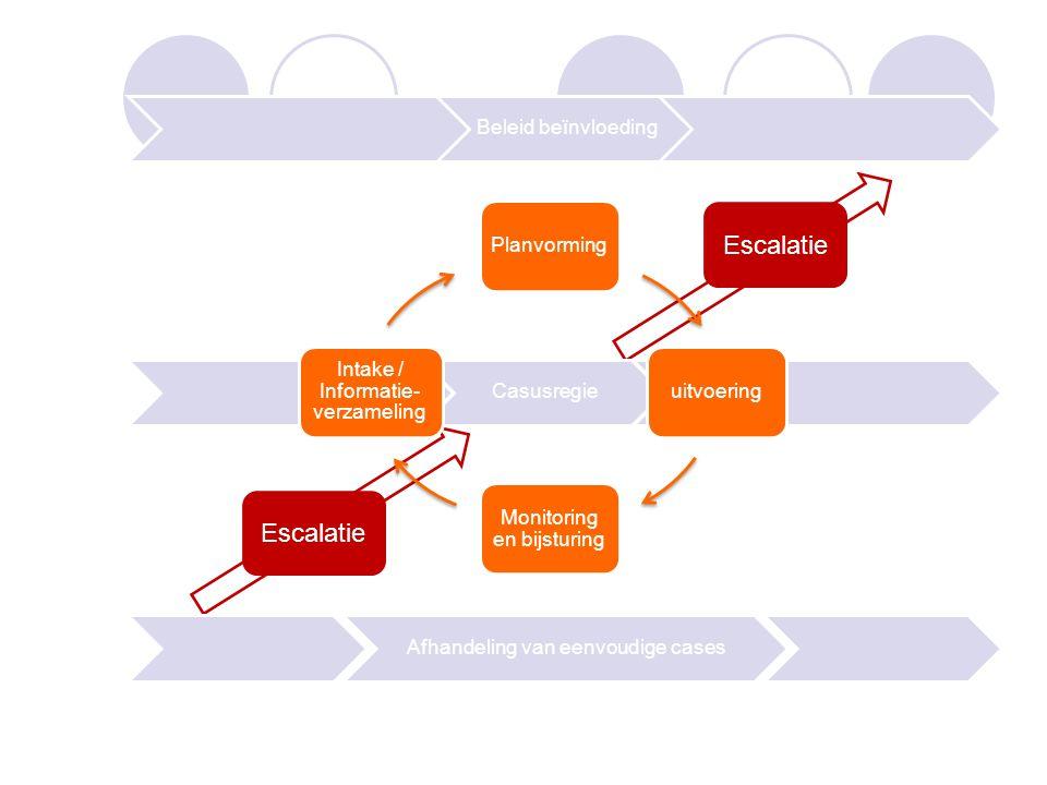 Casusregie Afhandeling van eenvoudige cases Planvorminguitvoering Monitoring en bijsturing Intake / Informatie- verzameling Escalatie Beleid beïnvloeding Escalatie