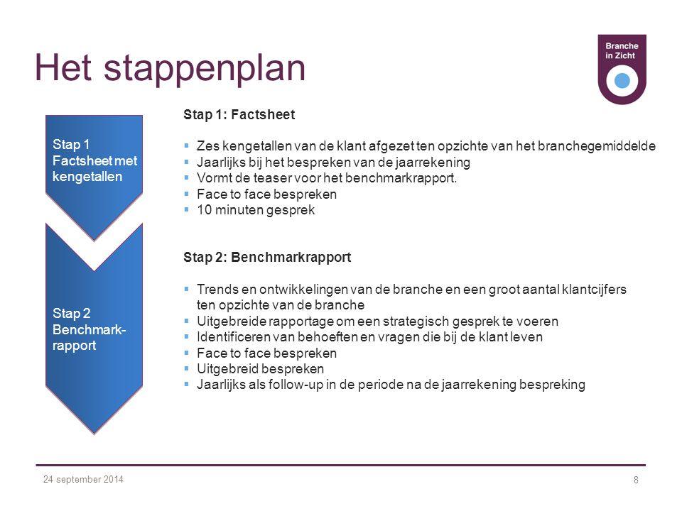 24 september 2014 8 Het stappenplan Stap 1: Factsheet  Zes kengetallen van de klant afgezet ten opzichte van het branchegemiddelde  Jaarlijks bij het bespreken van de jaarrekening  Vormt de teaser voor het benchmarkrapport.