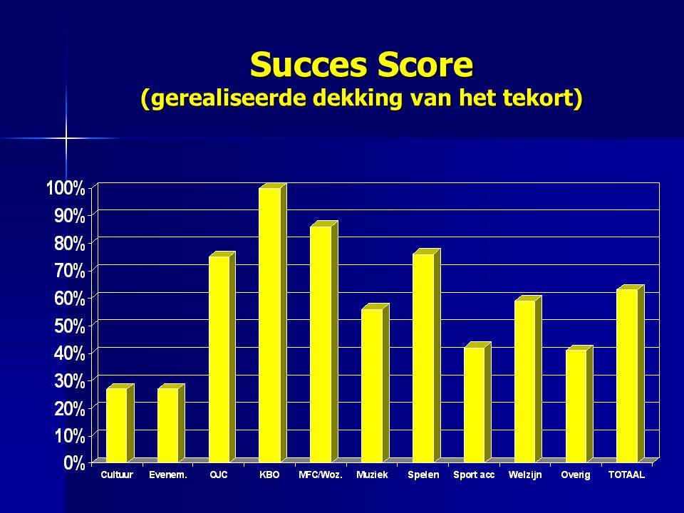 Succes Score (gerealiseerde dekking van het tekort)