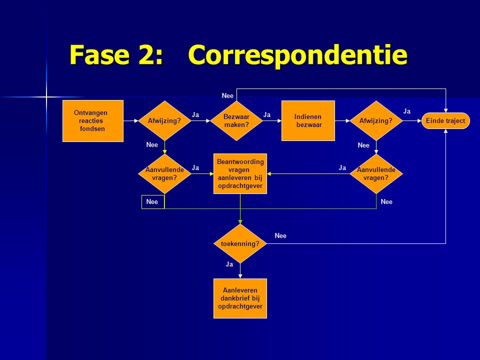 Fase 2: Correspondentie Fase 2: Correspondentie Ontvangen reacties fondsen Beantwoording vragen aanleveren bij opdrachtgever Indienen bezwaar Aanlever