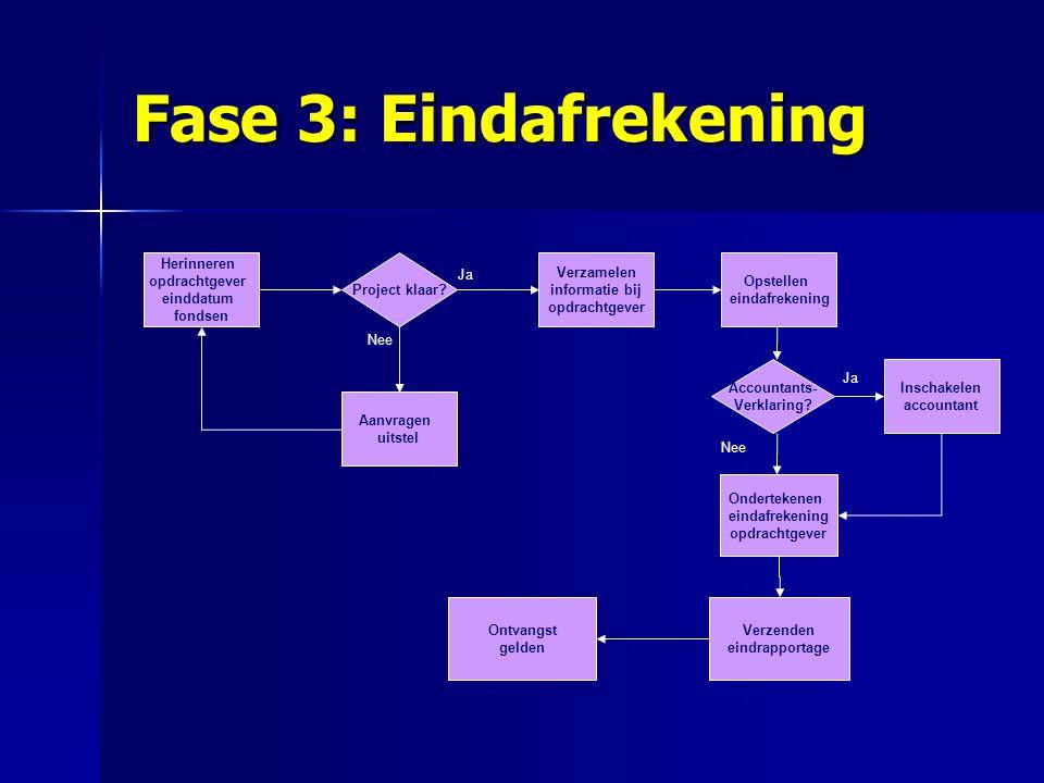Fase 3: Eindafrekening Herinneren opdrachtgever einddatum fondsen Project klaar? Opstellen eindafrekening Verzamelen informatie bij opdrachtgever Verz