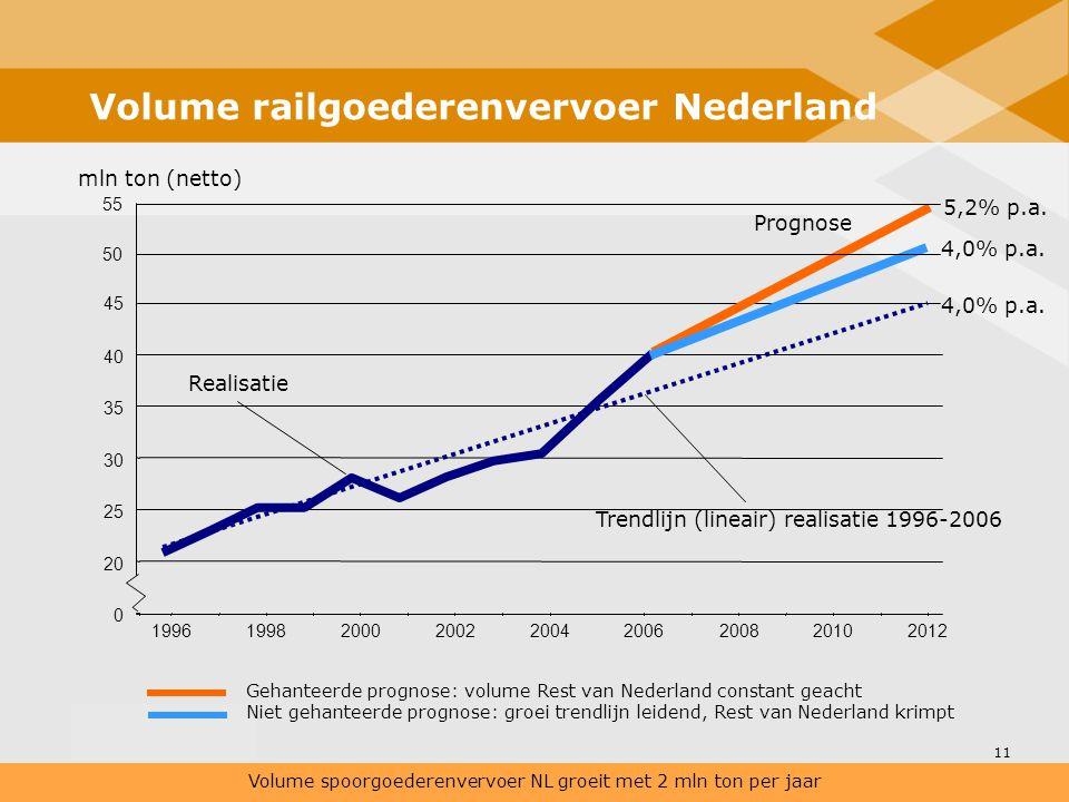 11 Volume railgoederenvervoer Nederland Volume spoorgoederenvervoer NL groeit met 2 mln ton per jaar Gehanteerde prognose: volume Rest van Nederland c