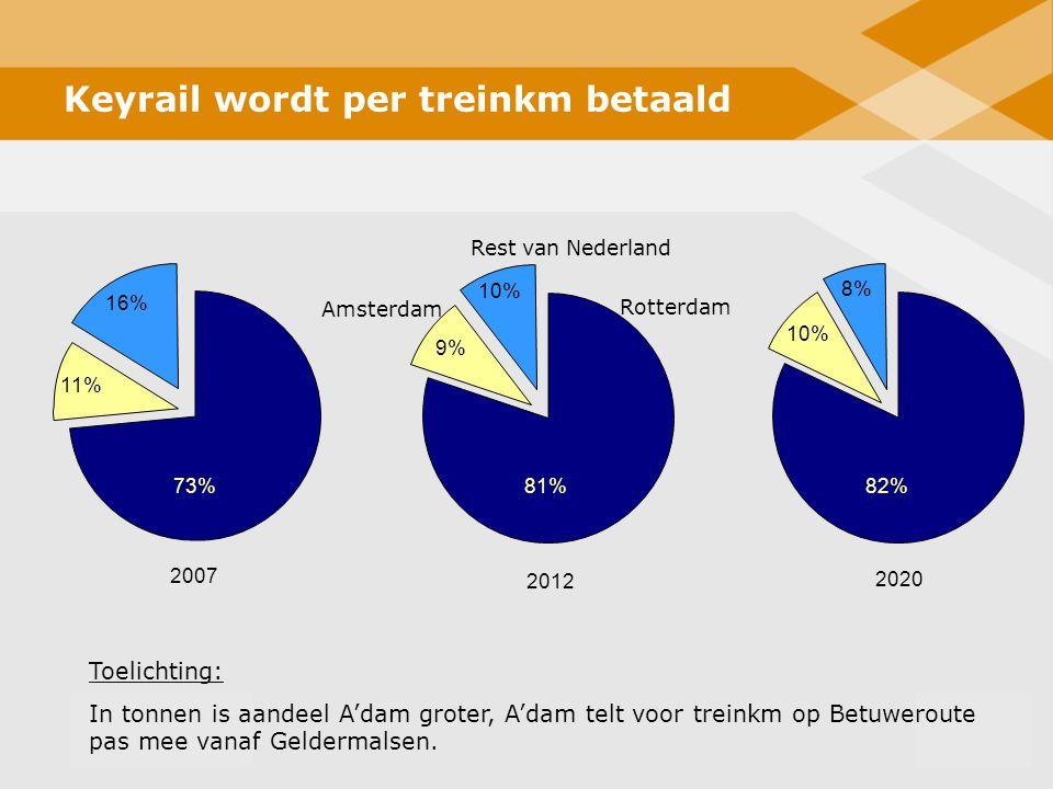 13 2007 2012 Rest van Nederland Rotterdam Keyrail wordt per treinkm betaald 2020 9% 10% 11% 16% 73%81%82% 10% 8% Amsterdam Toelichting: In tonnen is a
