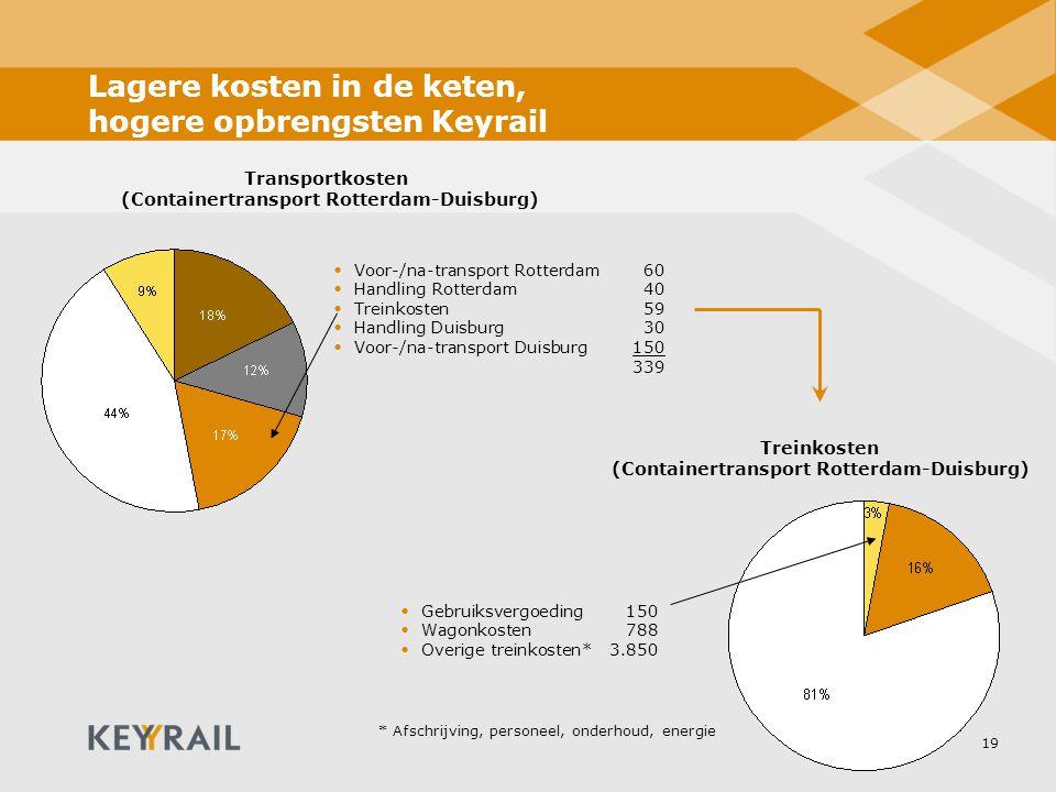 19 Lagere kosten in de keten, hogere opbrengsten Keyrail Transportkosten (Containertransport Rotterdam-Duisburg) Treinkosten (Containertransport Rotte