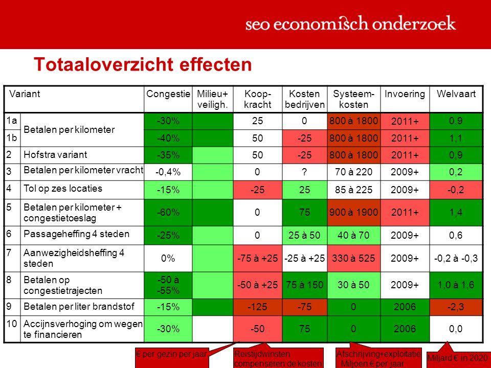 Totaaloverzicht effecten Variant CongestieMilieu+ veiligh.