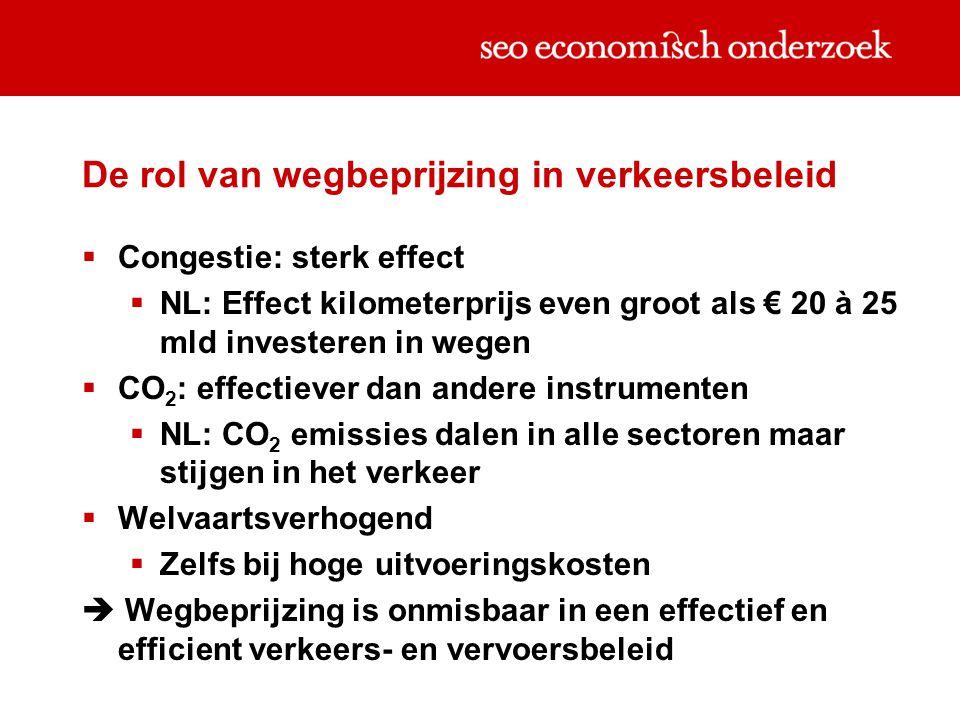 De rol van wegbeprijzing in verkeersbeleid  Congestie: sterk effect  NL: Effect kilometerprijs even groot als € 20 à 25 mld investeren in wegen  CO 2 : effectiever dan andere instrumenten  NL: CO 2 emissies dalen in alle sectoren maar stijgen in het verkeer  Welvaartsverhogend  Zelfs bij hoge uitvoeringskosten  Wegbeprijzing is onmisbaar in een effectief en efficient verkeers- en vervoersbeleid
