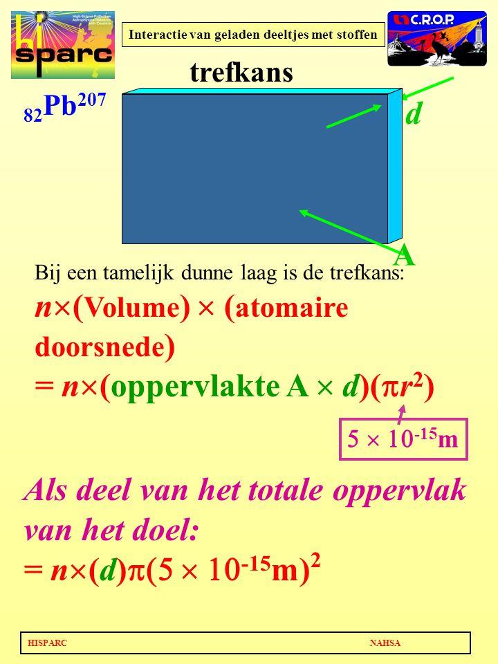 HISPARC NAHSA Interactie van geladen deeltjes met stoffen 82 Pb 207 Als deel van het totale oppervlak van het doel: = n  (d)  -15 m) 2 d  -15 m trefkans A Bij een tamelijk dunne laag is de trefkans: n  ( Volume )  ( atomaire doorsnede ) = n  (oppervlakte A  d)(  r 2 )