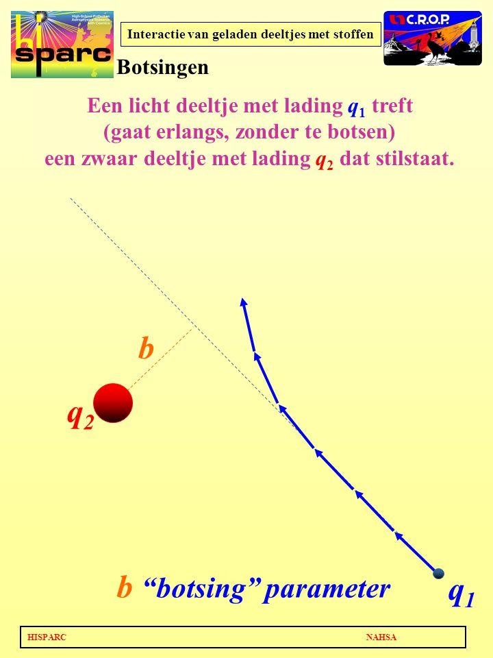 HISPARC NAHSA Interactie van geladen deeltjes met stoffen q2q2 q1q1 b b botsing parameter Een licht deeltje met lading q 1 treft (gaat erlangs, zonder te botsen) een zwaar deeltje met lading q 2 dat stilstaat.
