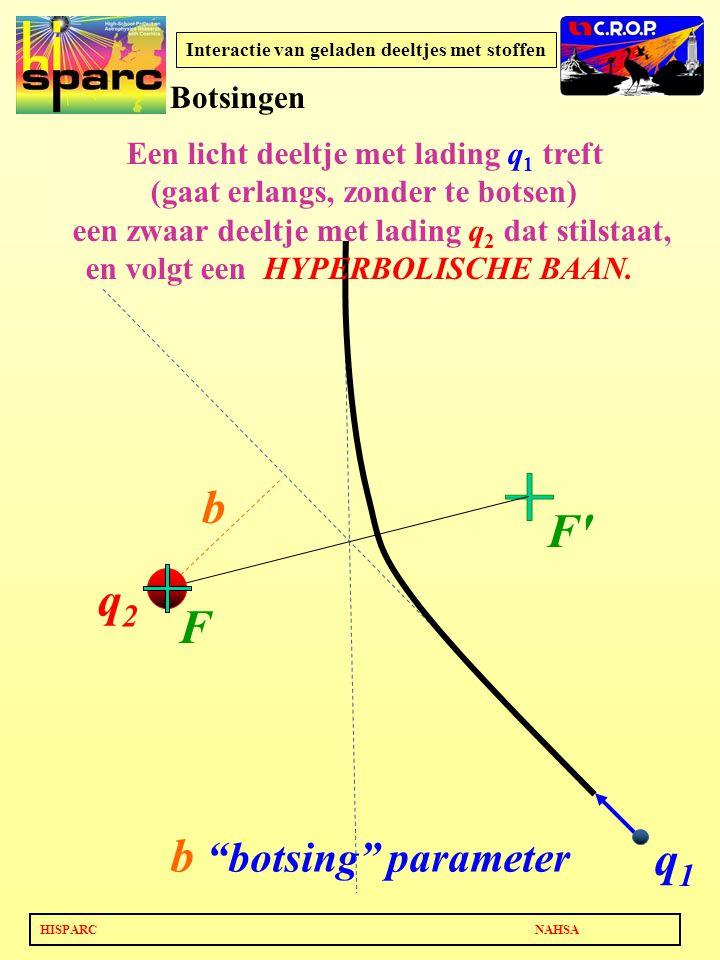 HISPARC NAHSA Interactie van geladen deeltjes met stoffen q2q2 q1q1 b b botsing parameter Een licht deeltje met lading q 1 treft (gaat erlangs, zonder te botsen) een zwaar deeltje met lading q 2 dat stilstaat, en volgt een HYPERBOLISCHE BAAN.