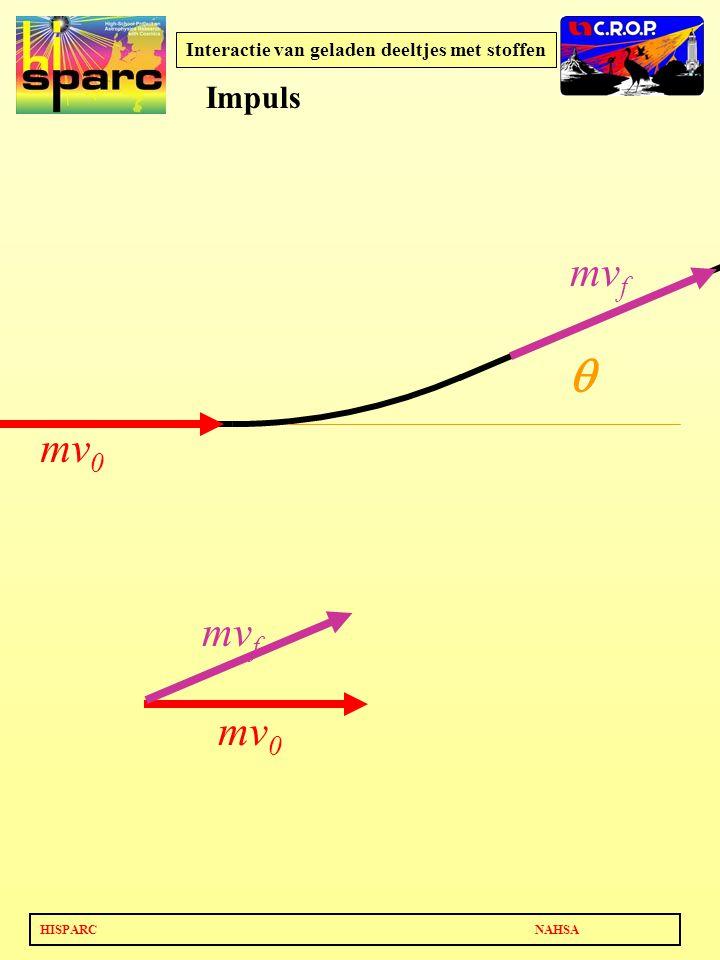 HISPARC NAHSA Interactie van geladen deeltjes met stoffen  mv 0 mv f mv 0 mv f Impuls