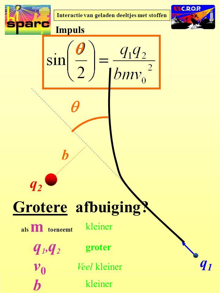 HISPARC NAHSA Interactie van geladen deeltjes met stoffen q2q2 q1q1 b   Grotere afbuiging.