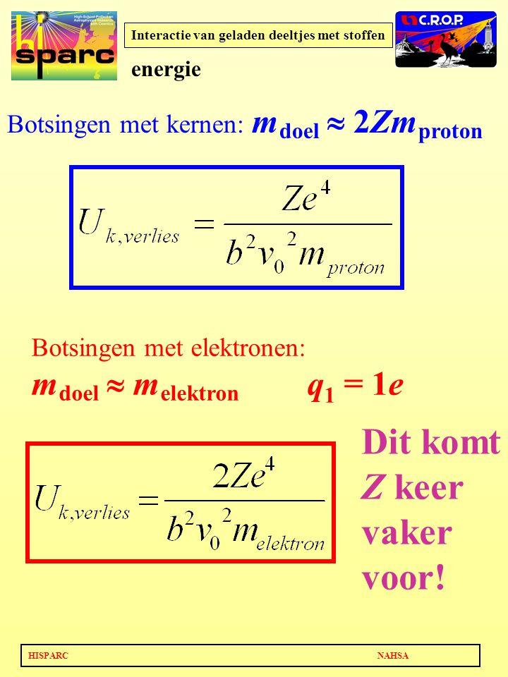 HISPARC NAHSA Interactie van geladen deeltjes met stoffen Botsingen met kernen: m doel  2Zm proton Botsingen met elektronen: m doel  m elektron q 1 = 1e Dit komt Z keer vaker voor.