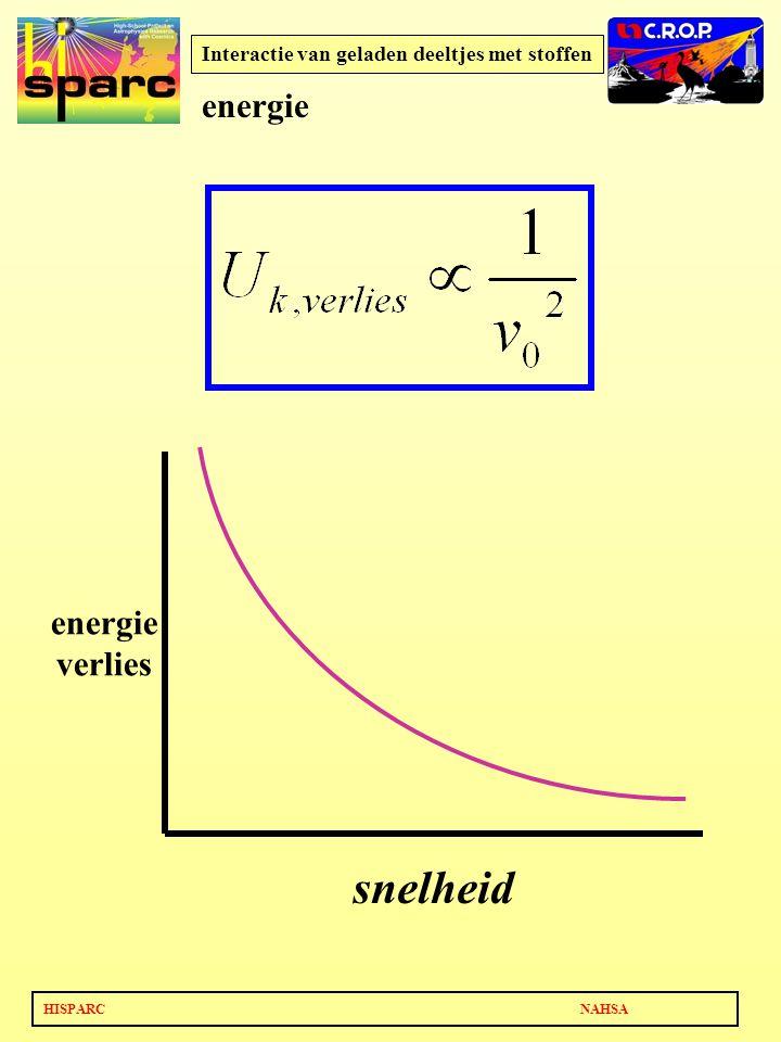 HISPARC NAHSA Interactie van geladen deeltjes met stoffen energie verlies snelheid energie