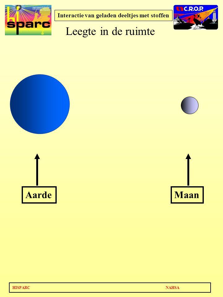 HISPARC NAHSA Interactie van geladen deeltjes met stoffen AardeMaan Leegte in de ruimte
