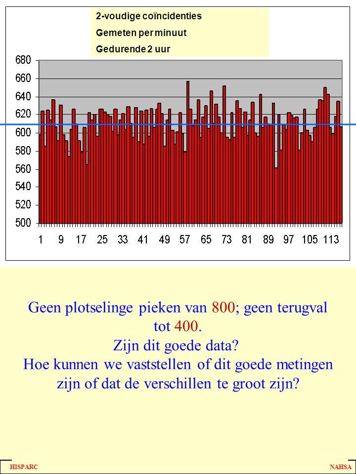 HISPARC NAHSA Tellen van Random gebeurtenissen Geen plotselinge pieken van 800; geen terugval tot 400. Zijn dit goede data? Hoe kunnen we vaststellen