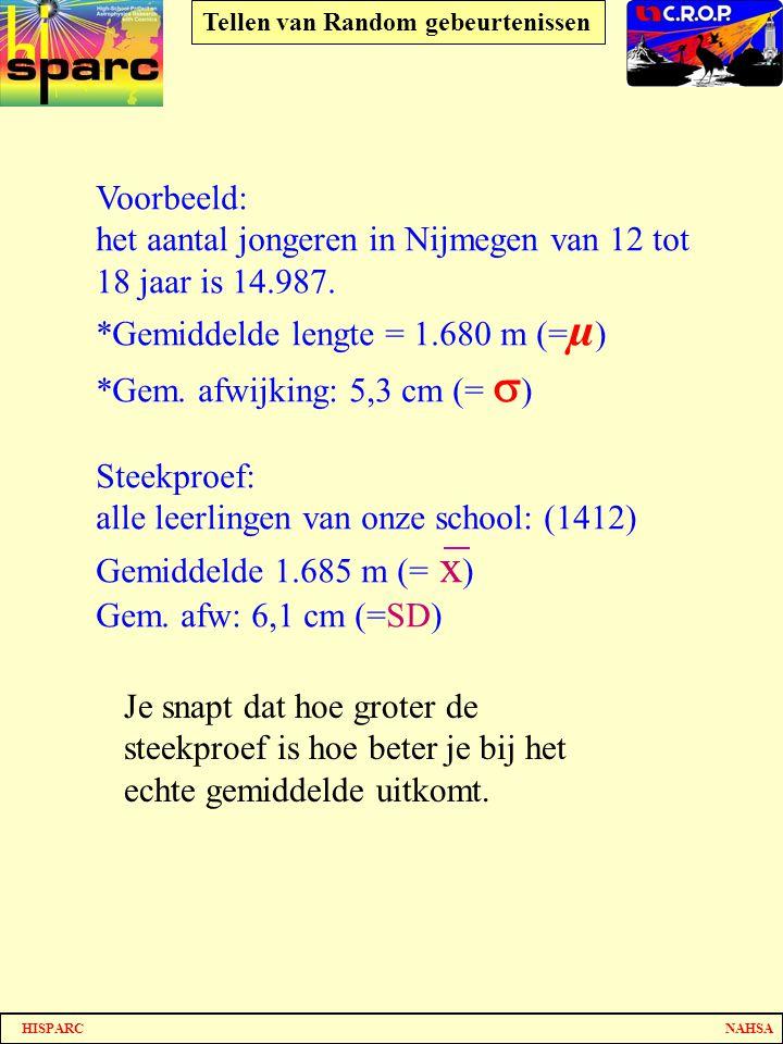 HISPARC NAHSA Tellen van Random gebeurtenissen Voorbeeld: het aantal jongeren in Nijmegen van 12 tot 18 jaar is 14.987. *Gemiddelde lengte = 1.680 m (