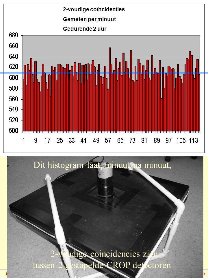 HISPARC NAHSA Tellen van Random gebeurtenissen Dit histogram laat, minuut na minuut, 2-voudige coincidencies zien tussen 2 gestapelde CROP detectoren