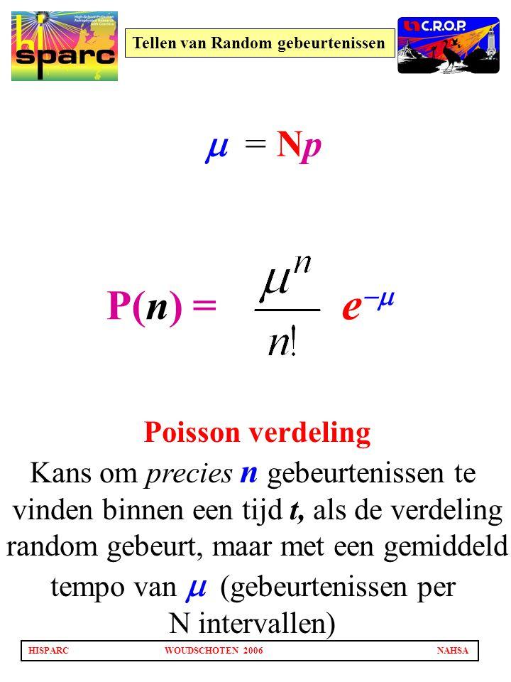 HISPARCWOUDSCHOTEN 2006NAHSA Tellen van Random gebeurtenissen  = Np P(n) = e  Poisson verdeling Kans om precies n gebeurtenissen te vinden binnen